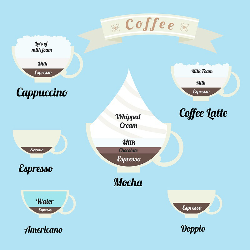The Difference Between Latte and Cappuccino and Other Drinks