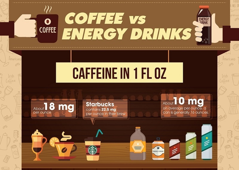 Coffee vs Energy Drinks