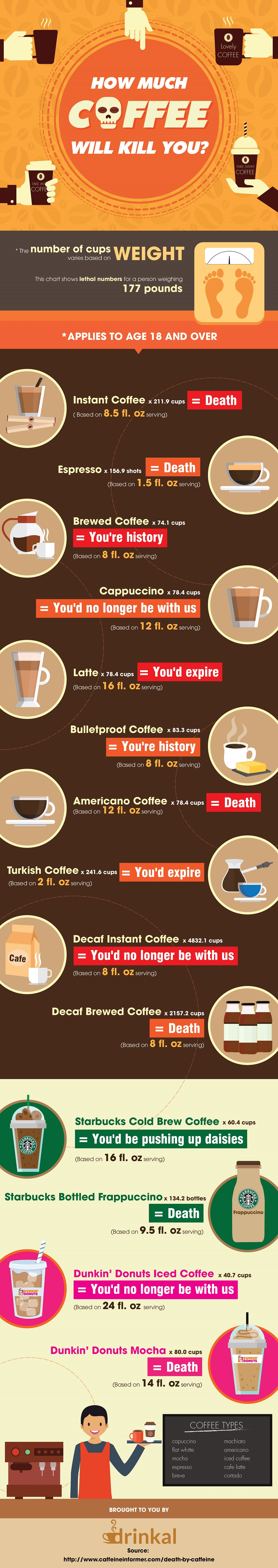 How Much Coffee Will Kill You?