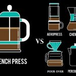 French Press vs AeroPress vs Chemex vs Drip vs Percolator vs Pour Over