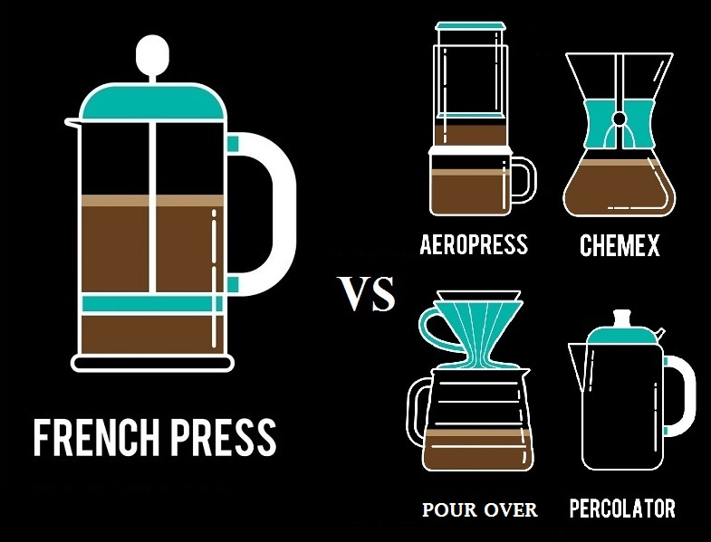Coffee Maker Vs French Press : How Does a French Press Differ from Other Coffee Makers?