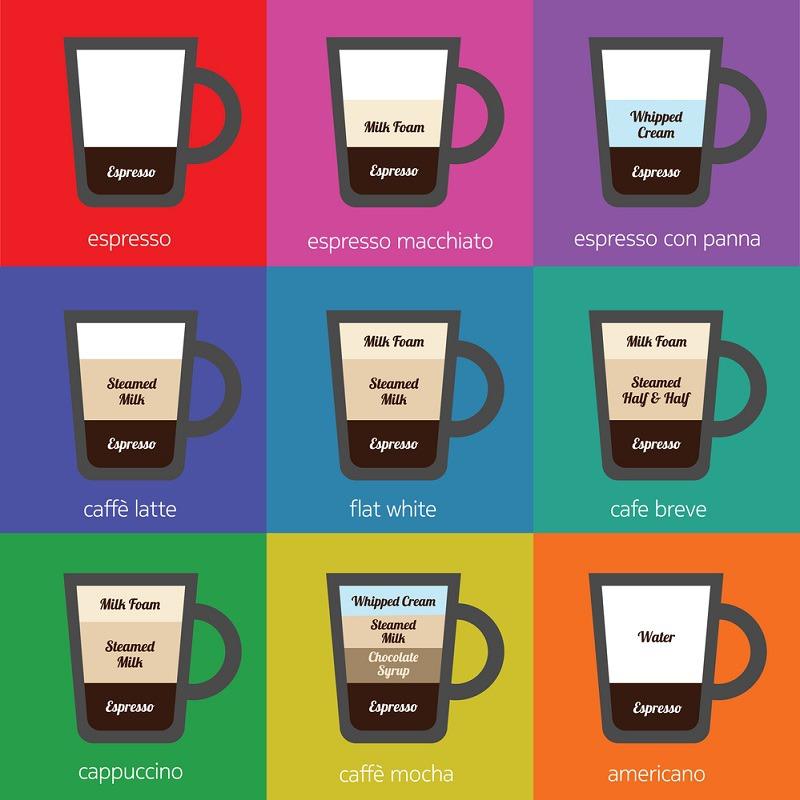 Latte vs Cappuccino vs Macchiato vs Mocha